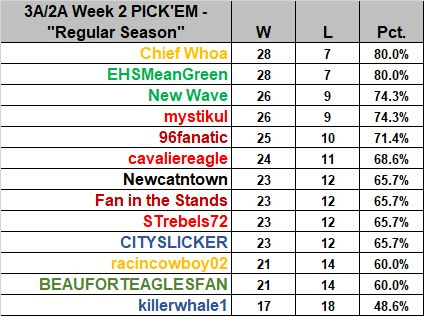 SCPrepTalk • View topic - Results-3A/2A Pick'em Week 2
